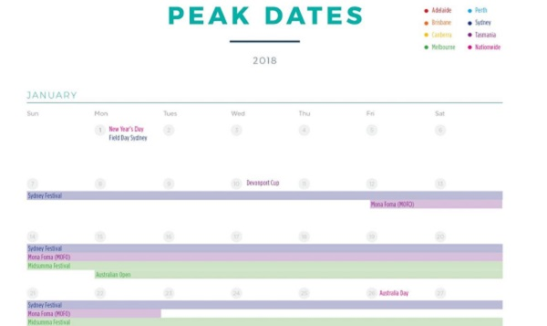 peak dates 2018